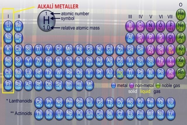 alkali metal nedir resim