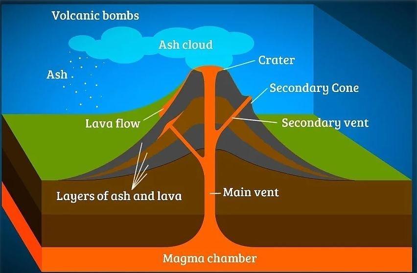 yanardag semasi - Yanardağ Nedir? Yanardağ (Volkan) Patlamaları Özellikleri