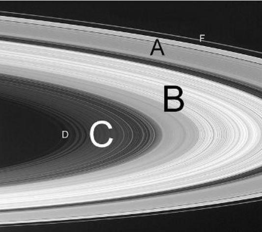 Saturn halkalari - Satürn Gezegenine Dair Bilmeniz Gereken Gerçekler