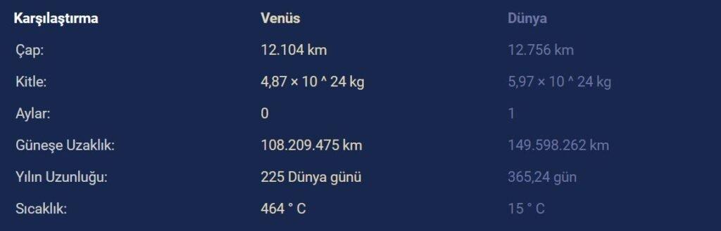 venus ve dunya - Venüs Gezegenine Dair Bilmeniz Gereken Gerçekler